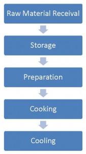 HACCP Flow Process Chart